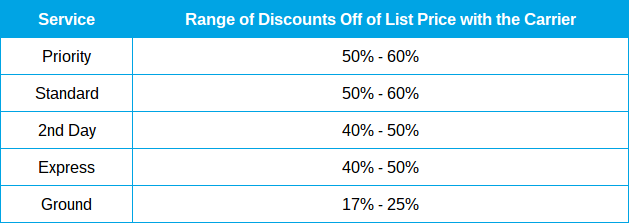 Freight Management Discounts