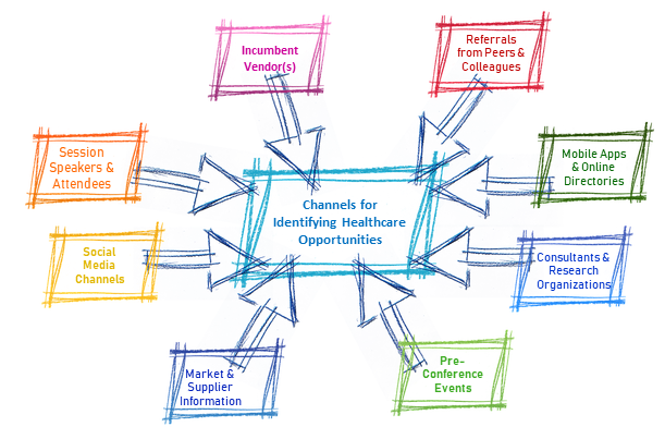 Lucro-Solutions-Channels-Identifying-Healthcare-Opportunities-Challenges-Issues-1