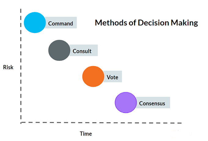 methodsofdecisionmaking