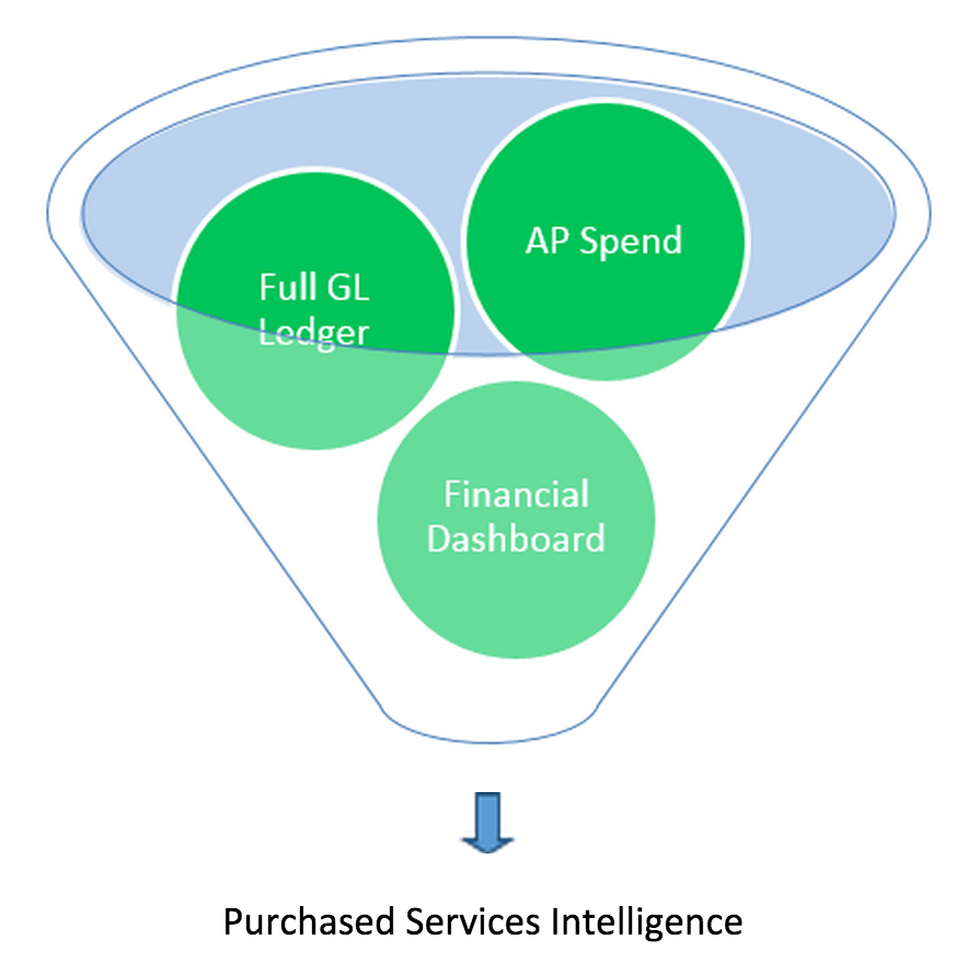purchased services funnel